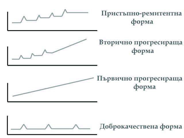 форми на множествена склероза